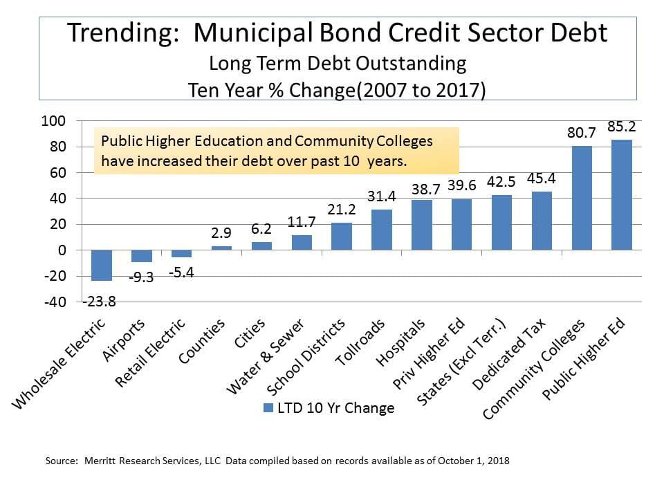 municipal bond credit sectors 10 year debt trend