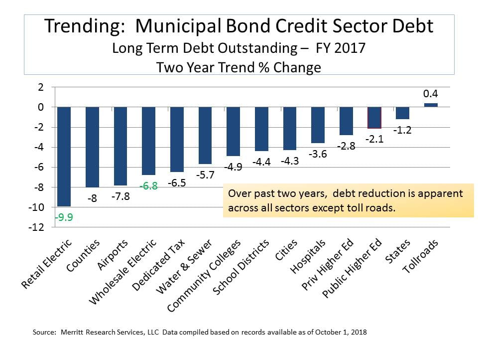 municipal bond credit sectors two year trend