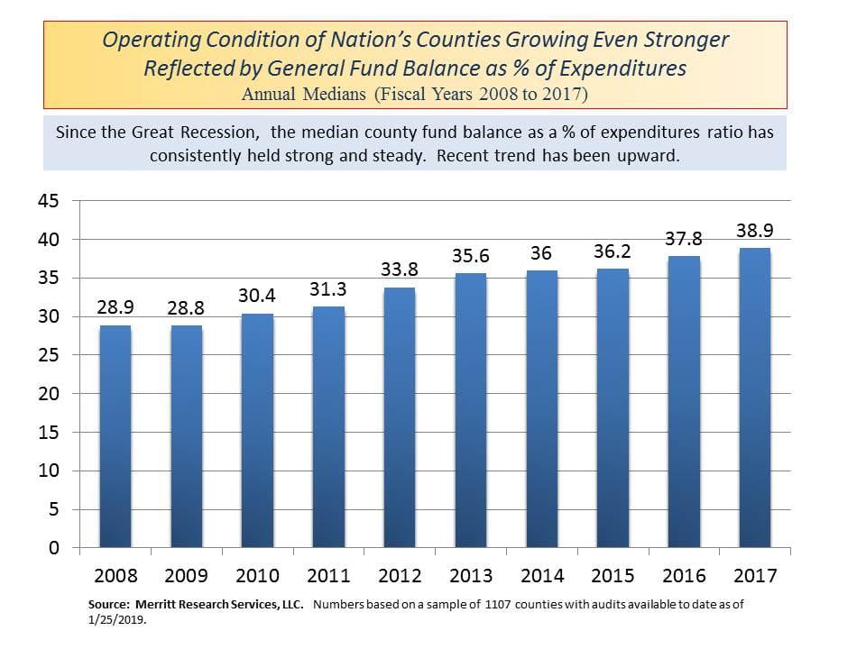 county fund balance trend
