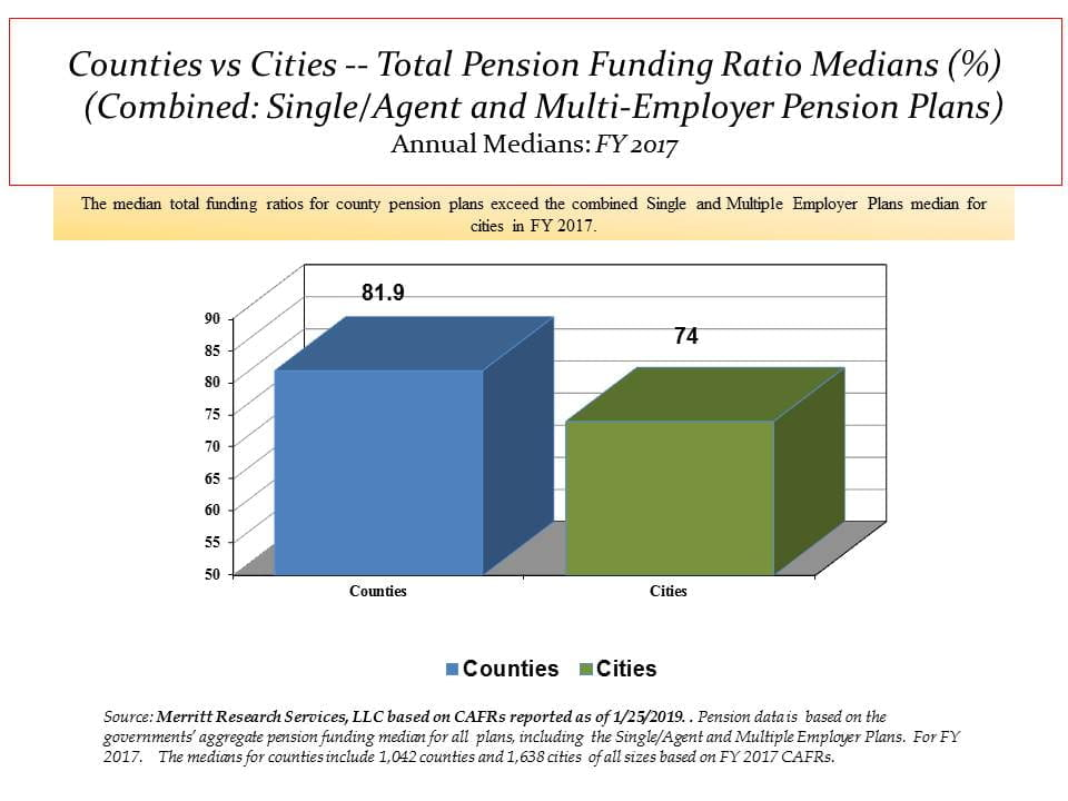 Median city and county pension funding ratios