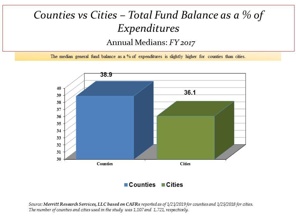 county versus city general fund balances