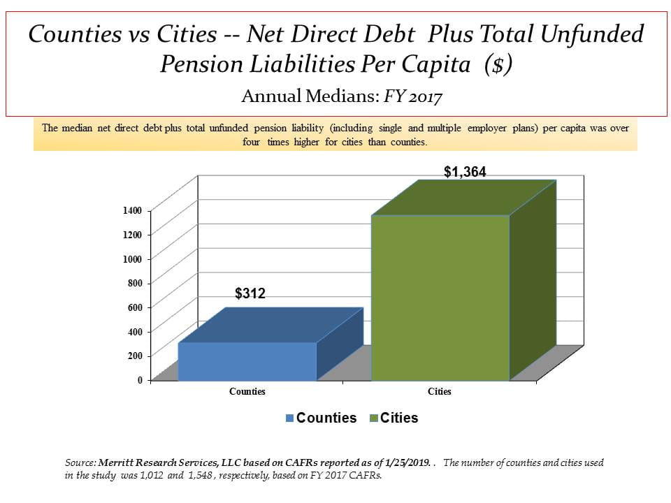 county median net direct debt plus unfunded pension liability