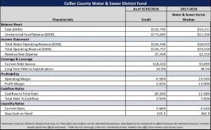 Collier County Water & Sewer District Fund Table