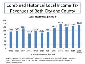 Indianapolis Local Income Tax