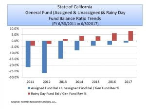 California Fund Balance Ratio Trends