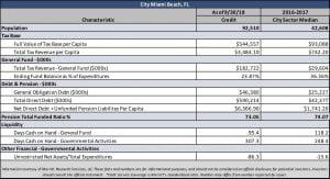 city of Miami Beach statistical snapshot