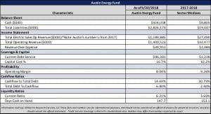 Austin Energy Financial Snapshot