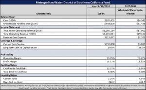 Metro Water Fund of Southern California Financial Snapshot