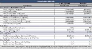 State of Massachusetts Statistical Snapshot