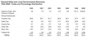 General State and Local Governments Revenues 1992-2009 Totals and Percentage Distribution chart