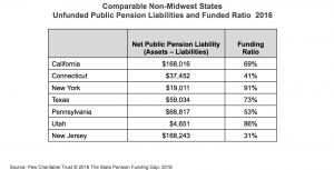 Comparable Non-Midwest States Unfunded Public Pension Liabilities and Funded Ratio 2016 chart