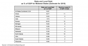 State and Local Debt as Percent of GDP for Midwest States Estimate for 2018 chart
