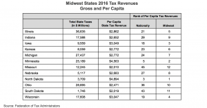 Midwest States 2016 Tax Revenues Gross and per Capita chart