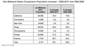Non-Midwest States Comparison Population Increase 2000-2017 and 1990-2000 chart