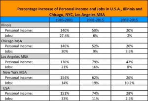 Percentage Increase of Personal Income and Jobs in USA, Illinois, and Chicago, NYC, Los Angeles MSA chart