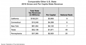 Comparable Other US State 2016 Gross and Per Capita State Revenue chart