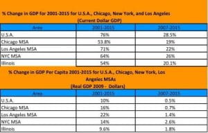 Percent Change in GDP for 2001-2015 for USA, Chicago, New York, and Los Angeles Current Dollar GDP chart