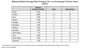 Midwest States Average Real Property Tax as Percentage of Home Value 2015 chart