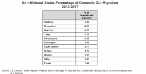Non-Midwest States Percentage of Domestic Out Migration 2010-2017 chart