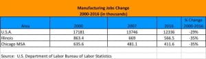 Manufacturing Jobs Change 2000 - 2016 chart