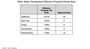 Other State Comparable Effective Property Estate Rate chart
