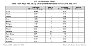 US and Midwest States Non-Farm Wage and Salary Employment Increase between 2010 and 2018 chart