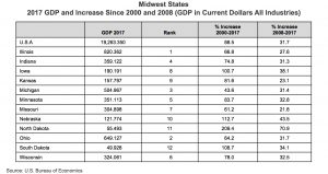 Midwest States 2017 GDP and Increase Since 2000 and 2008 chart