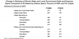 Change in ranking of Illinois State and Local Government Debt and Expense Spent Compared to 50 States by Percent of GDP
