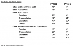 Change in ranking of Illinois State and Local Government Debt and Expense Spent Compared to 50 States by per Capita