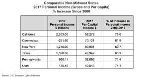 Comparable Non-Midwest States 2017 Personal Income Gross and Per Capita Percent Increase Since 2000 chart