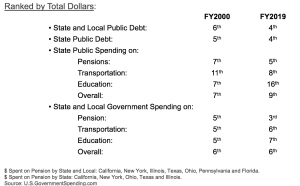 Change in ranking of Illinois State and Local Government Debt and Expense Spent Compared to 50 States by total dollars