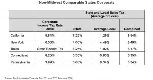 Non-Midwest Comparable States Corporate and Sales Tax chart