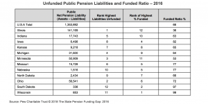 Unfunded Public Pension Liabilities and Funded Ratio 2016 chart