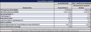 Texas Children's Hospital financial snapshot chart