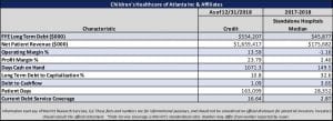 Children's Healthcare of Atlanta Inc. Financial Snapshot