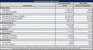 Sacramento Municipal Utility District Financial Snapshot