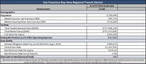 San Francisco Bay Area Rapid Transit District Financial Indicators