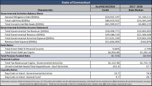 State of Connecticut Financial Snapshot