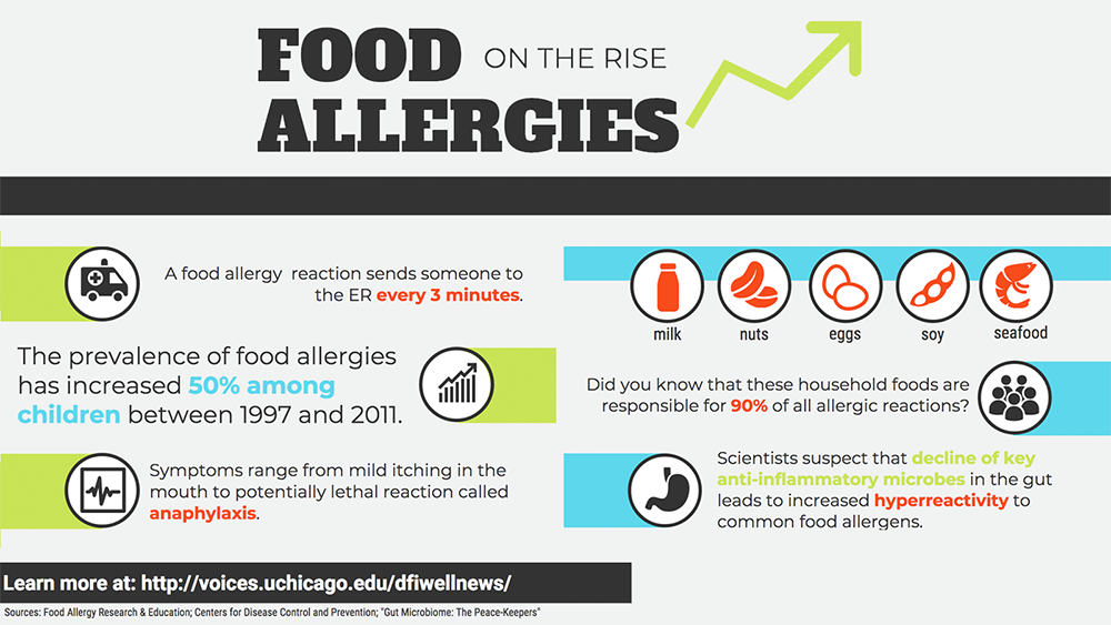 Food allergies: What we eat and what's eating us