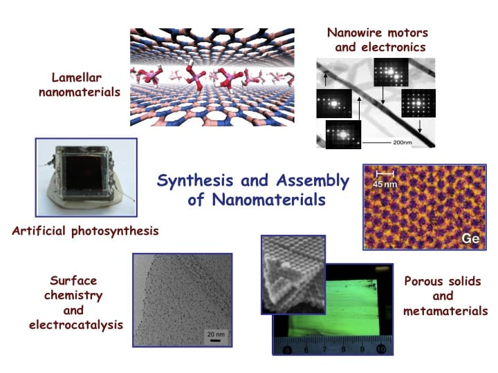 Overview graphic of current research projects in the Mallouk group on the assembly of functional and mesoscopic materials. Images shown represent projects on artificial photosynthesis, catalysis, inorganic surface chemistry, nanowire motors, and porous metamaterials.