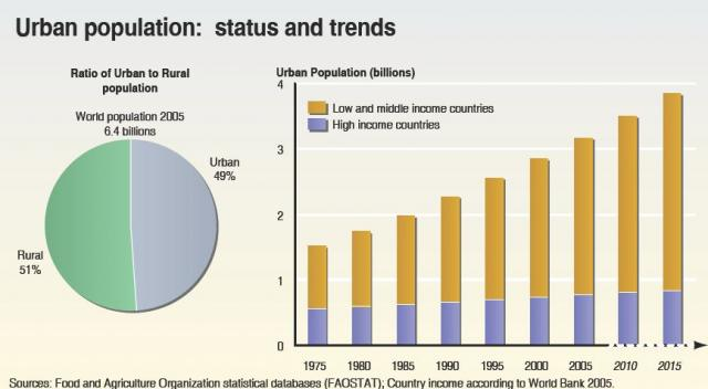 urban_population__status_and_trends_001_large.preview-1akhpah