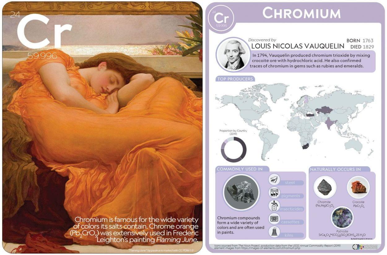 Chromium flashcard image