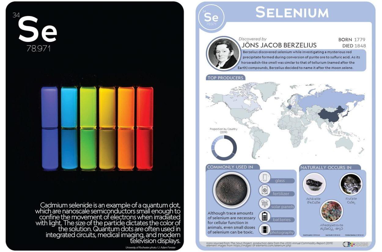 Selenium flashcard image