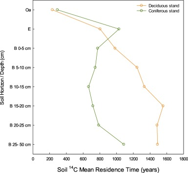 Recently published: 14C mean residence time and its relationship with thermal stability and molecular composition of soil organic matter: A case study of deciduous and coniferous forest types