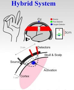 Hybrid diffuse optical instrumentation figure