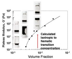 Structure and Rheology of Single-wall Carbon Nanotube Suspensions figure