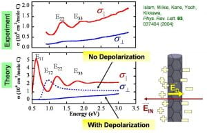 Optical Properties and Anistropy figure