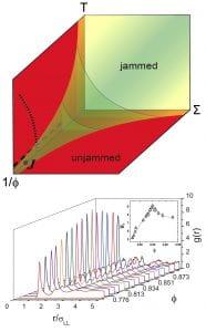Schematic Jamming Phase Diagram figure