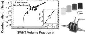 Single wall carbon nanotube epoxy composites figure