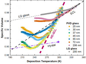 Plot showing specific volume of various films as a function of deposition temperature.